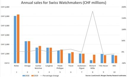 שנת שיא במכירות לרולקס. מקור - WatchPro.