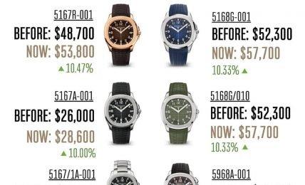 פטק פיליפ מעלה מחירים בכל הדגמים - המחירים החדשים לשעוני האקוונאוט. מקור - Singapore Watch Insider.