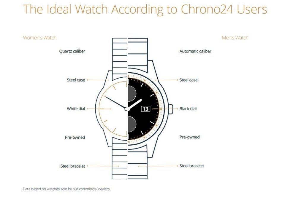סיכום שנת 2020 בשוק היד השניה. מהו השעון האידיאלי? מקור - כרונו24.