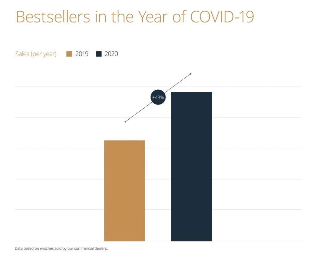 הגידול במכירות בין שנת 2019 ל-2020.