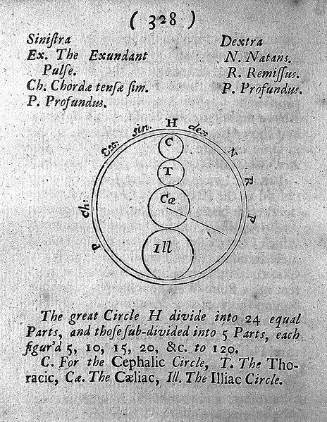 שרטוט של סר ג'ון פלויר שהיה הבסיס ללוח הפולסומטר. מקור - ויקיפדיה.