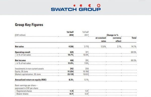קבוצת סווטש מפרסמת נתוני מכירות מרשימים למחצית הראשונה של 2018